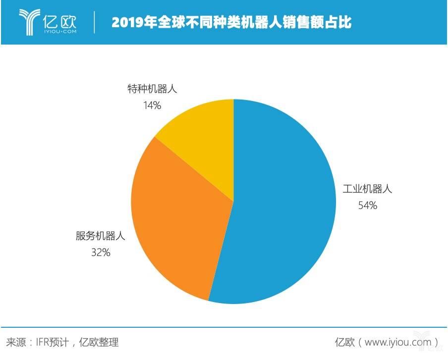 2019年全球不同种类机器人销量额占比