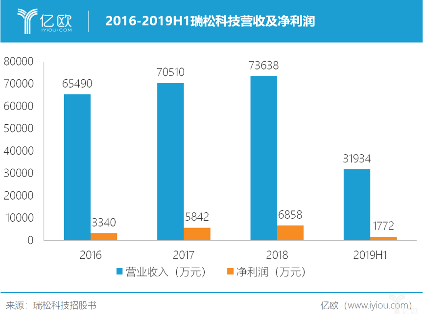 2016-2019H1瑞松科技营收及净利润