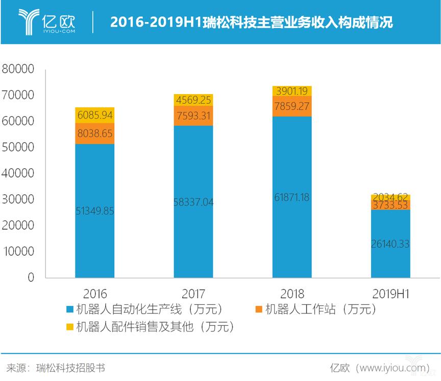 2016-2019H1瑞松科技主营业务收入构成情况