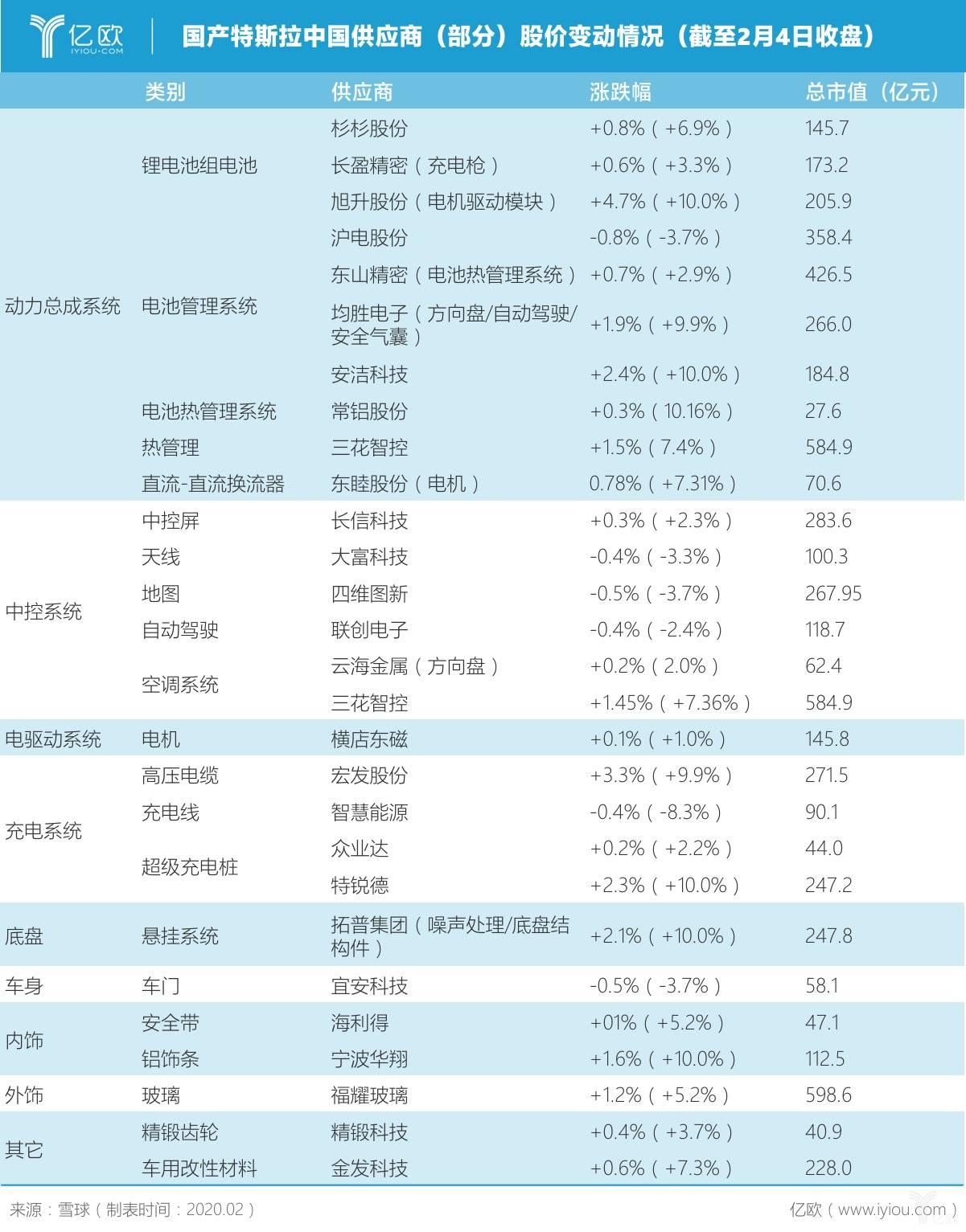 特斯拉中国供应商(部分)股价变化情况(截至2月4日收盘)