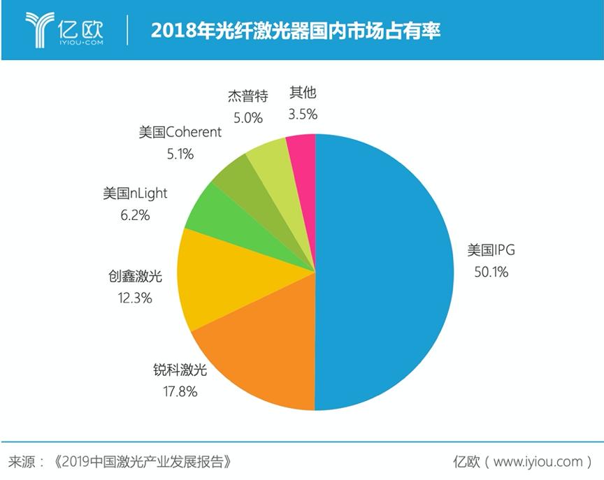 2018年光纤激光器国内市场占有率