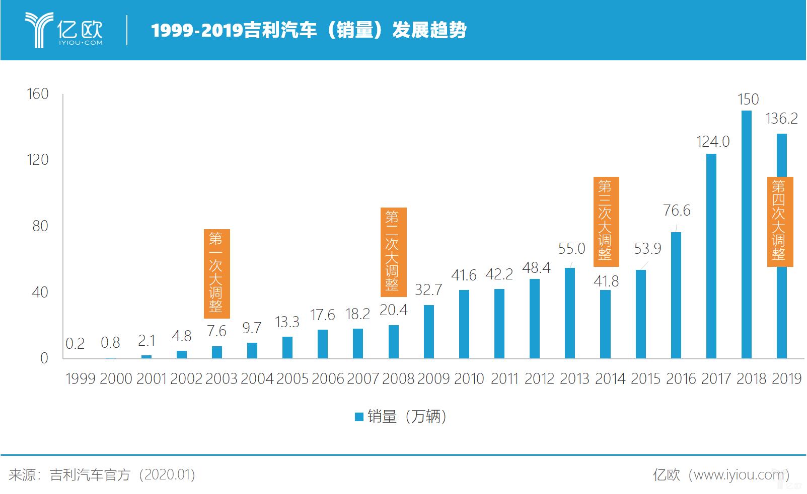 1999-2019吉利汽车销量发展趋势