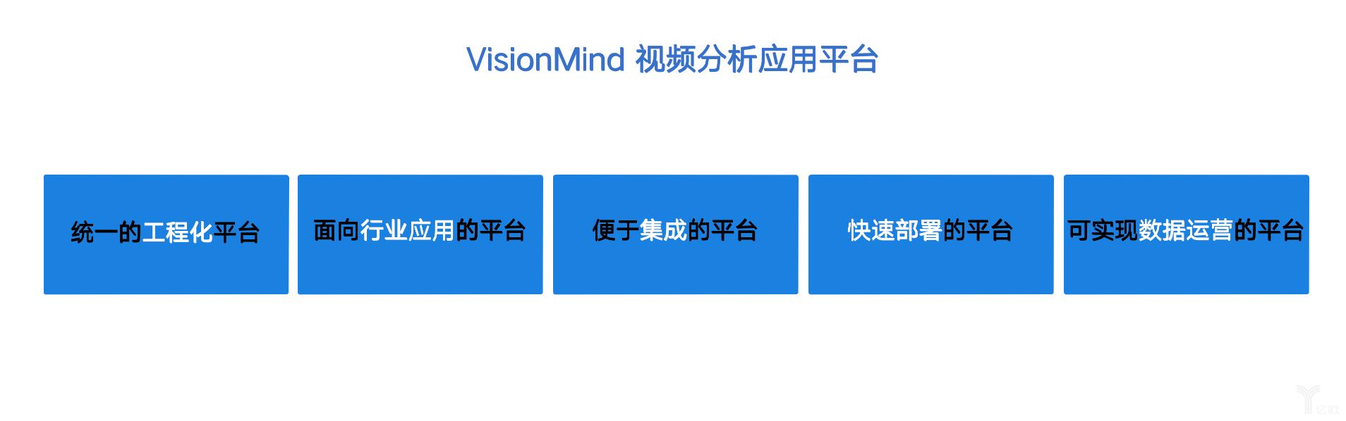 VisionMind视频分析应用平台