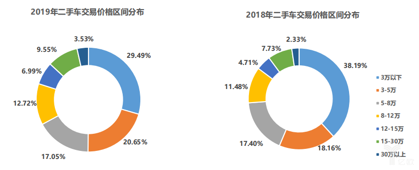 2019年二手车价格区间分布对比