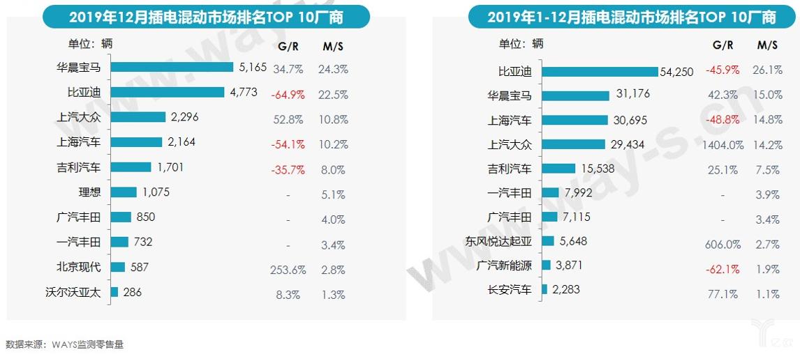 2019年12月插电混动市场排名TOP10厂商