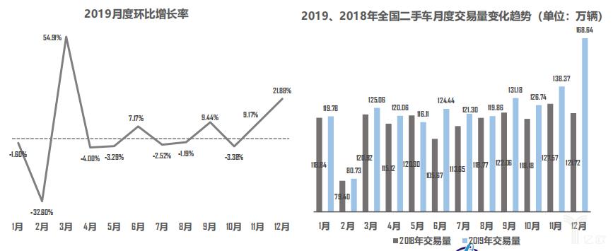 2019月度环比增长率/2019、2018年全国二手车月度交易量变化趋势