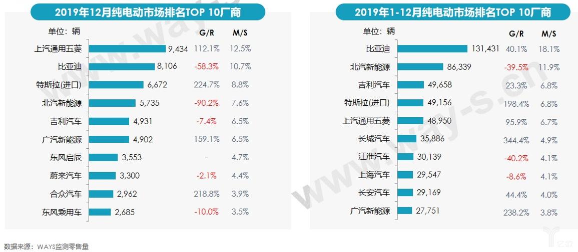 2019年12月纯电动市场排名TOP10厂商