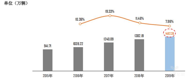 2015-2019年二手车市场交易量整体表现
