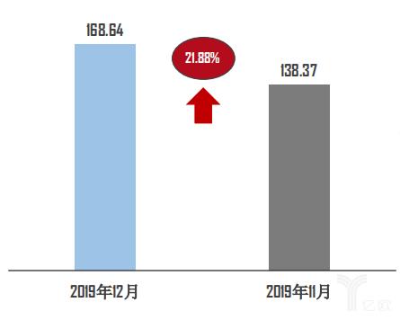 2019年12月二手车交易量环比变化图/单位:万辆