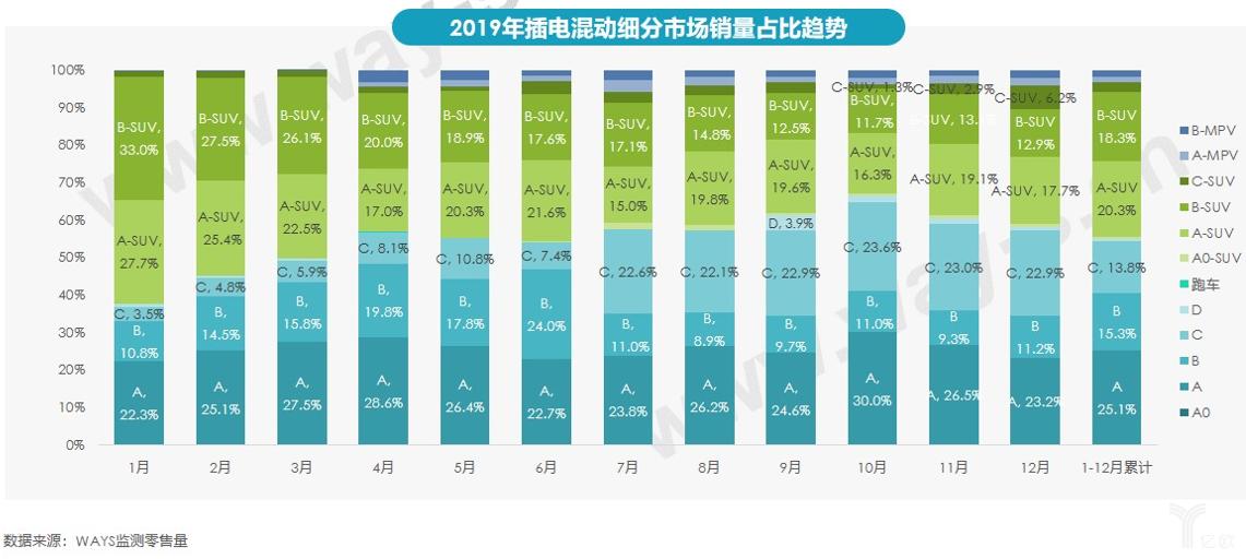 2019年插电混动细分市场销量占比趋势