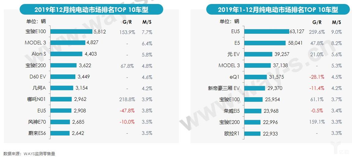 2019年12月纯电动市场排名TOP10车型
