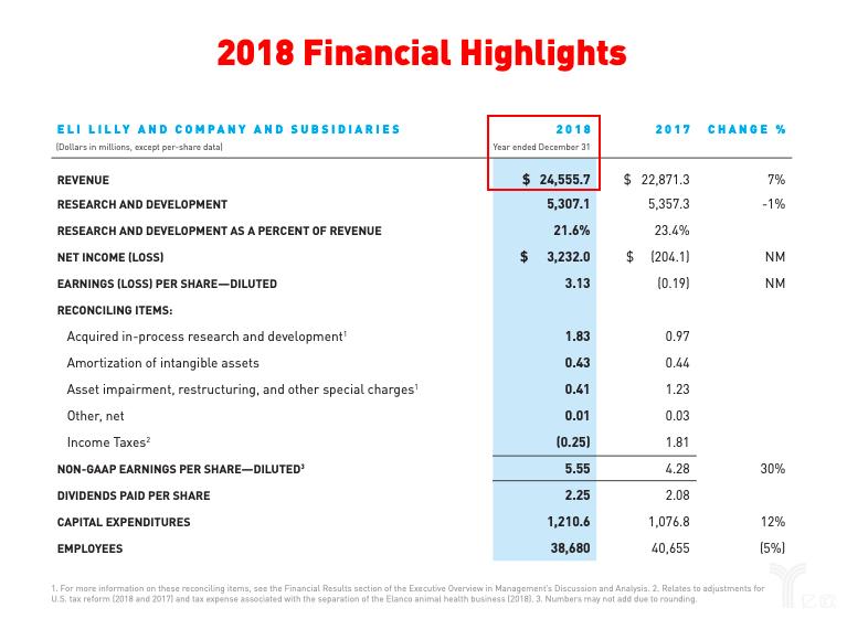 礼来2018年度报告.png