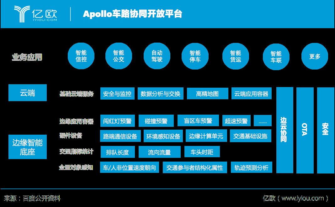Apollo车路协同开放平台
