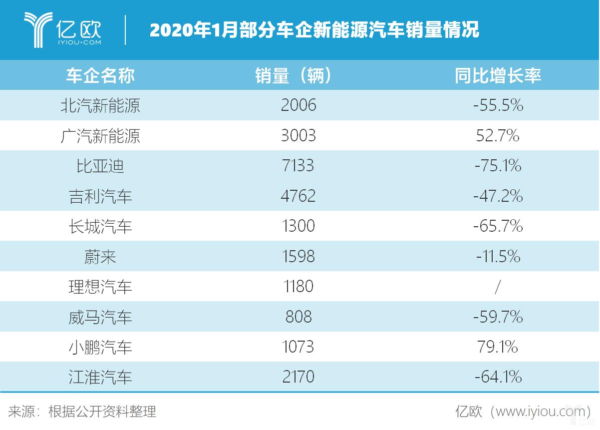 2020年1月部分车企新能源汽车销量情况