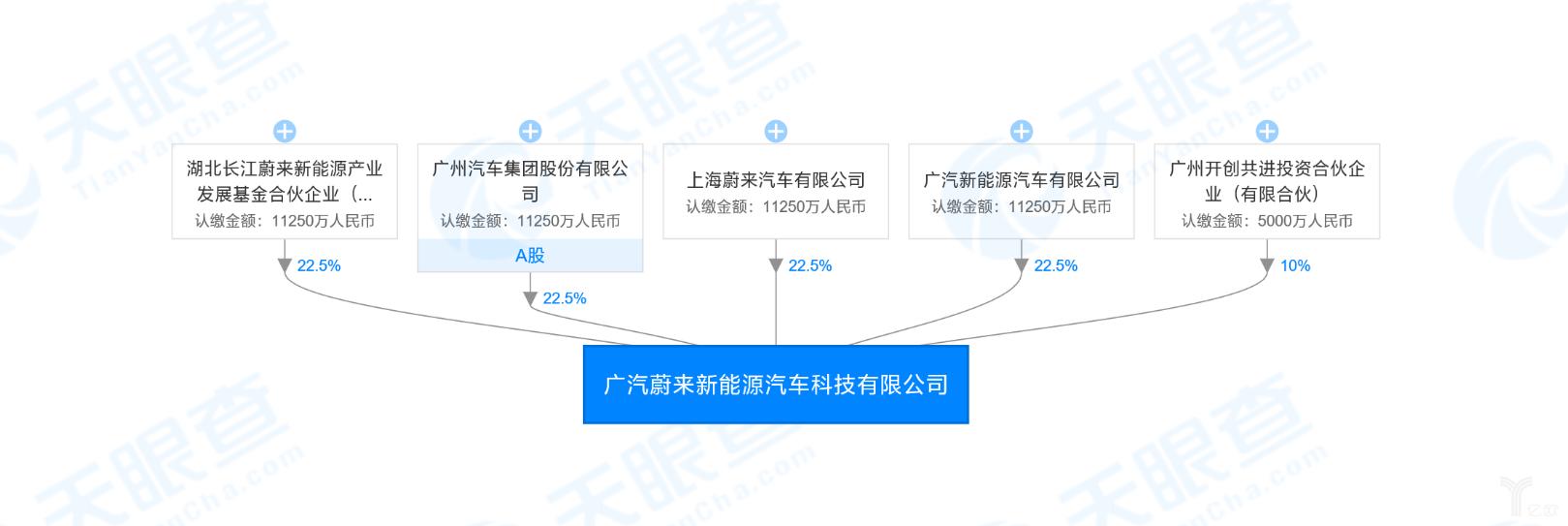 广汽蔚来新能源汽车科技有限公司股权架构图