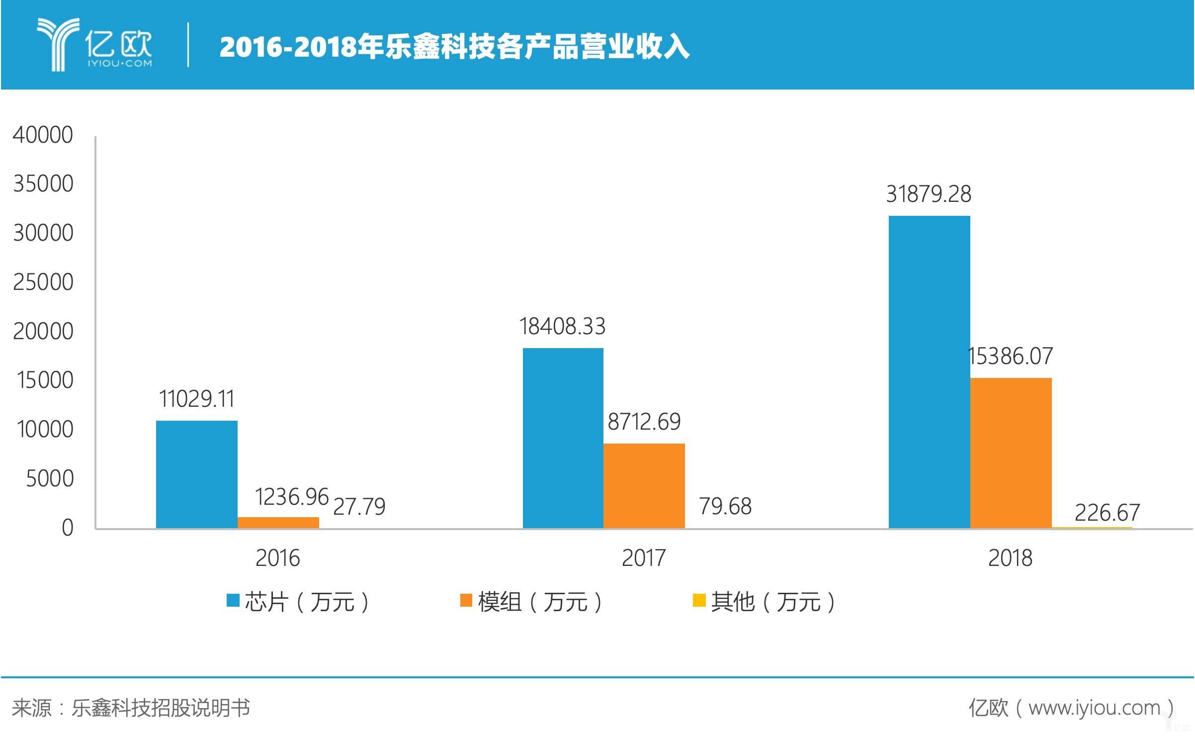 乐鑫科技场景爆发 卡位通信芯片 掘金全球AIoT市场