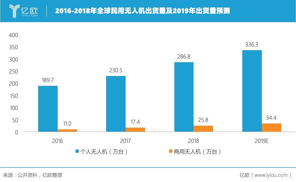 2016-2018年全球民用无人机出货量及2019年出货量预测