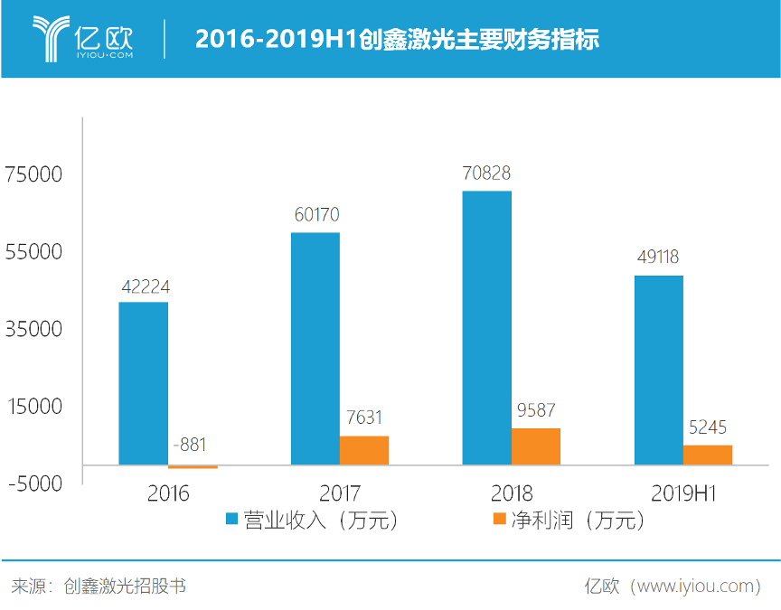2016-2019H1創鑫激光主要財務指標