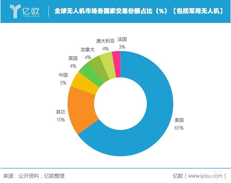 全球无人机市场各国家交易份额占比(%)
