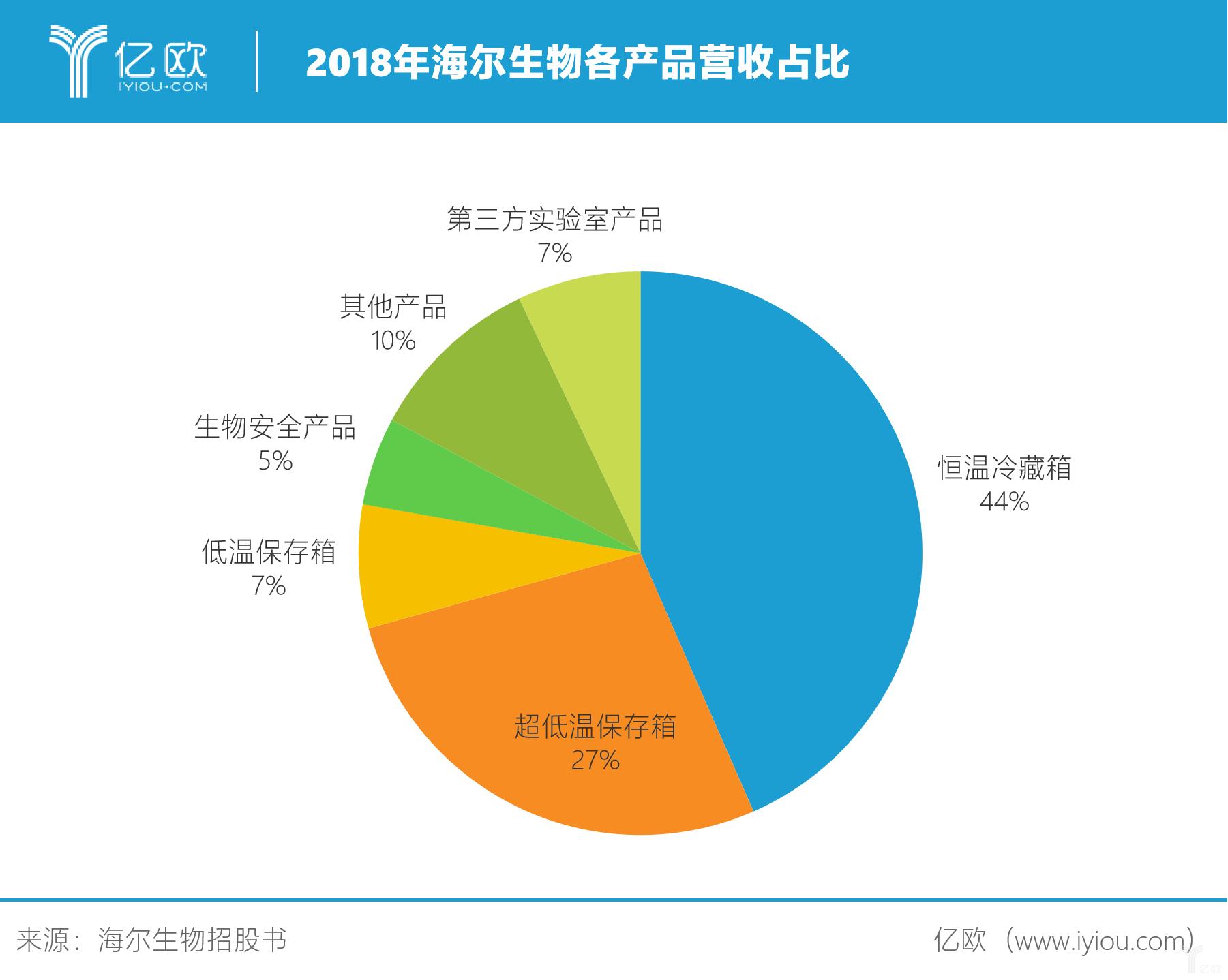 2018年海尔生物个产品营收占比