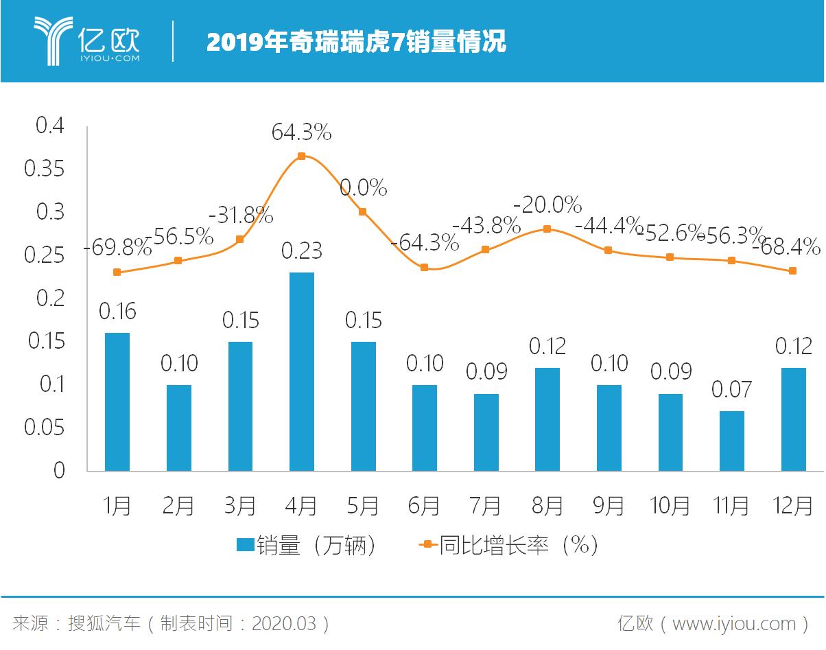 2019年奇瑞瑞虎7銷量情況