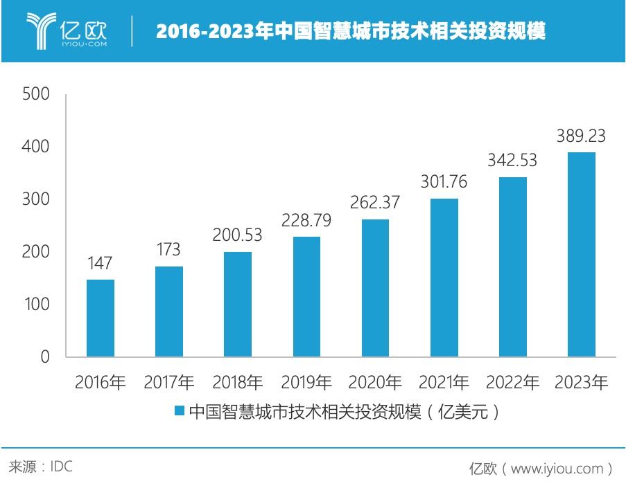 中国智慧城市投资规模.jpeg