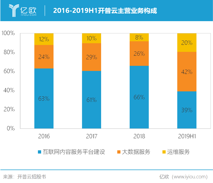 2016-2019H1开普云主营业务构成