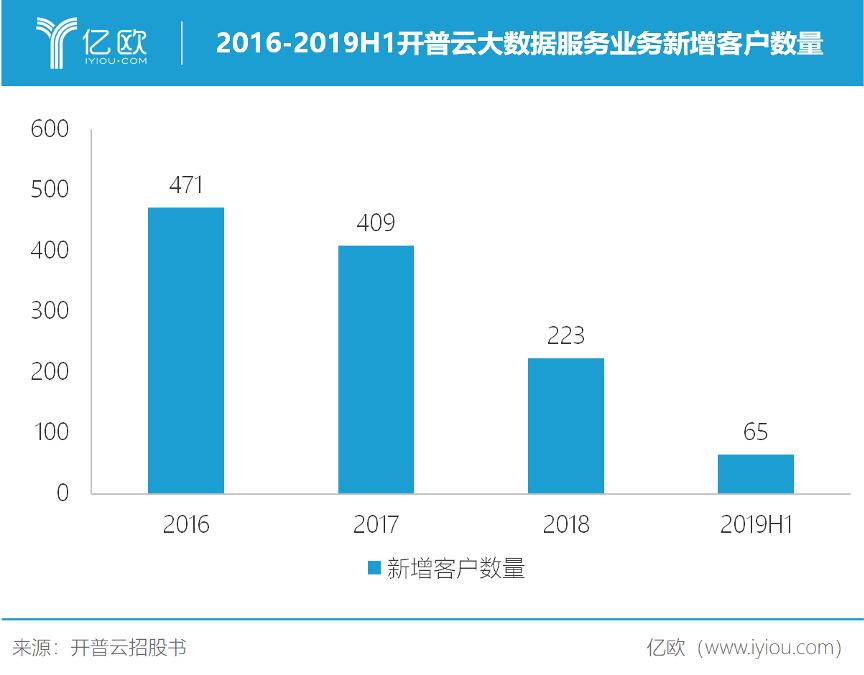 2016-2019H1开普云大数据服务业务新增客户数量