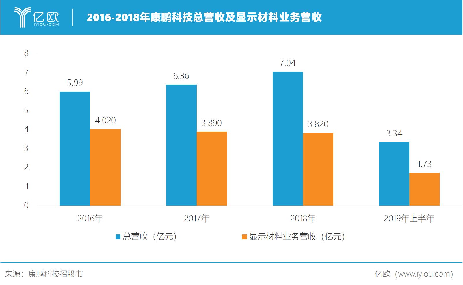 2016-2018康鹏科技总营收及显示材料业务营收