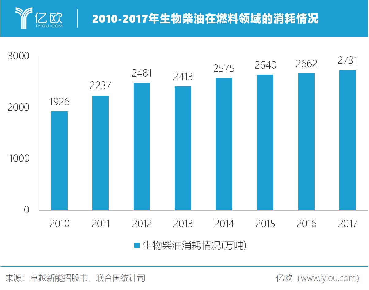 2010-2017生物柴油在燃料领域的消耗情况