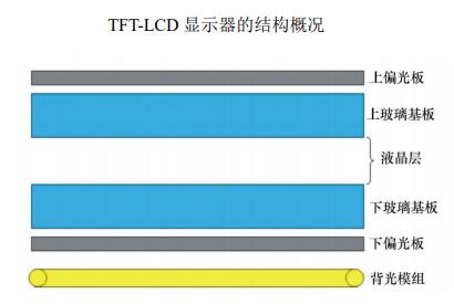 LCD显示器结构