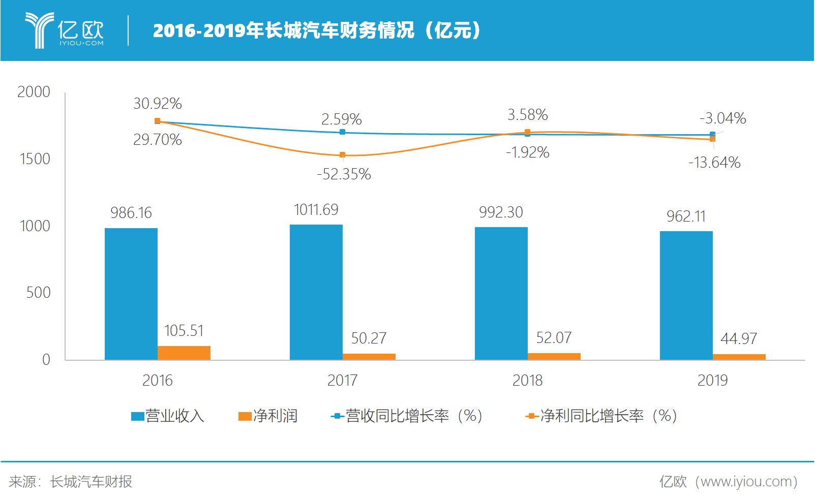 2016-2019年长城汽车财务情况(亿元)