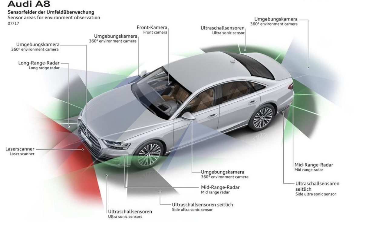 奥迪A8自动驾驶硬件示意图丨官方素材