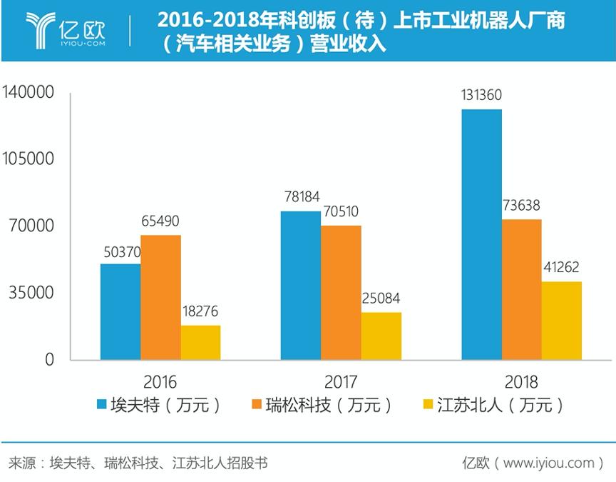 2016-2018年科創板(待)上市工業機器人廠商(汽車相關業務)營業收入