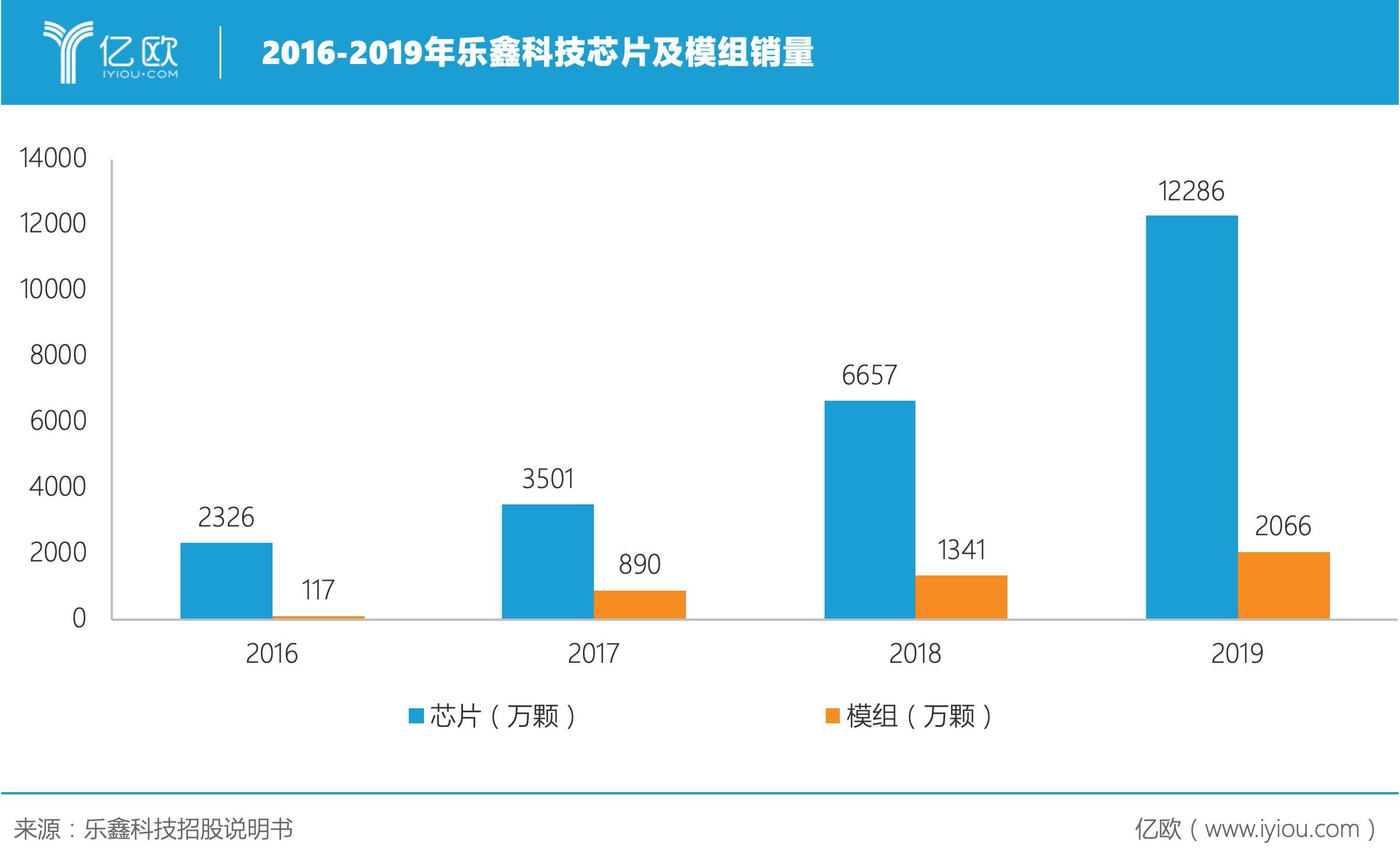 2016-2019年乐鑫科技芯片及模组销量.png