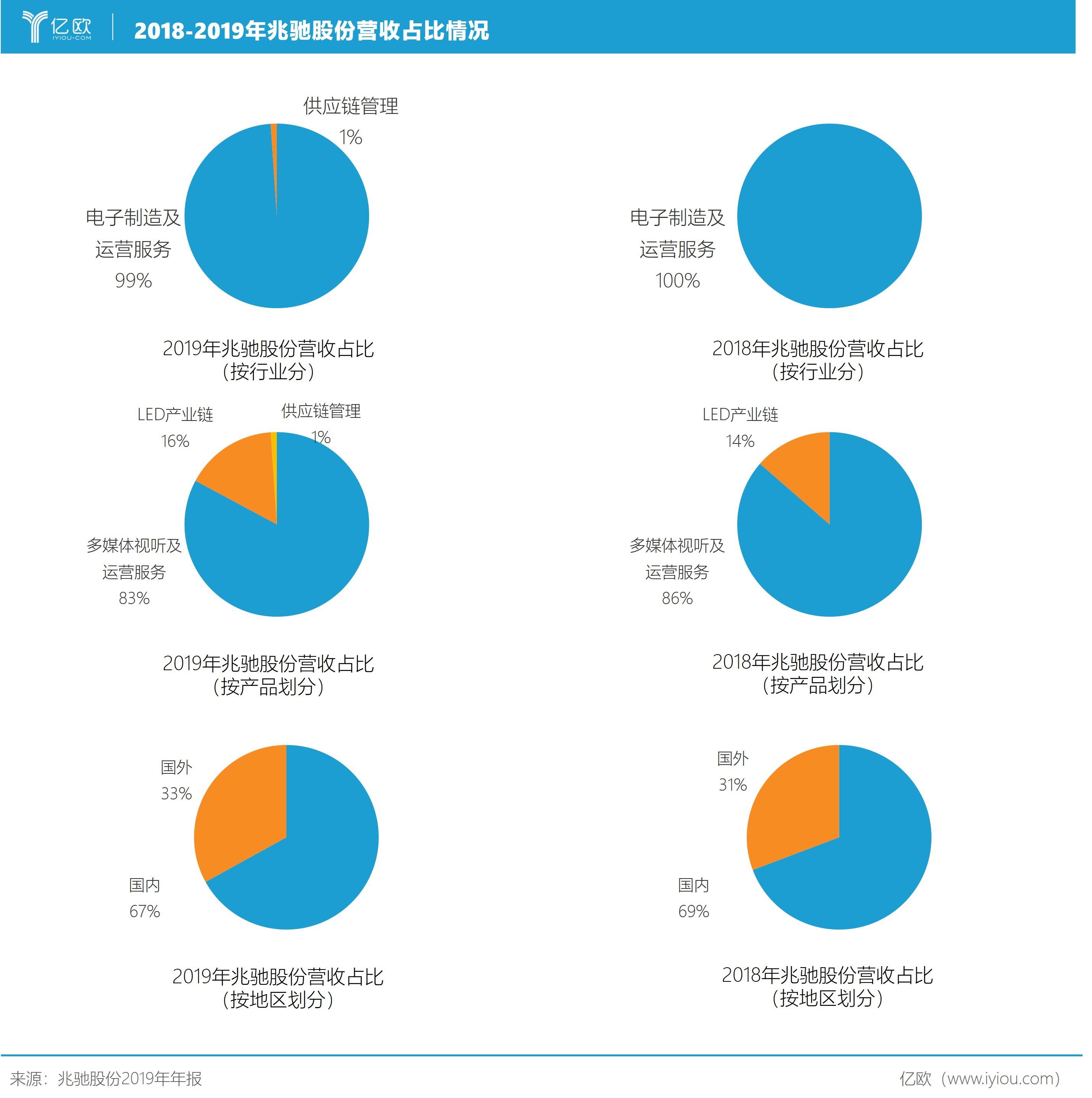 圖4:2018-2019年兆馳股份營收占比情況