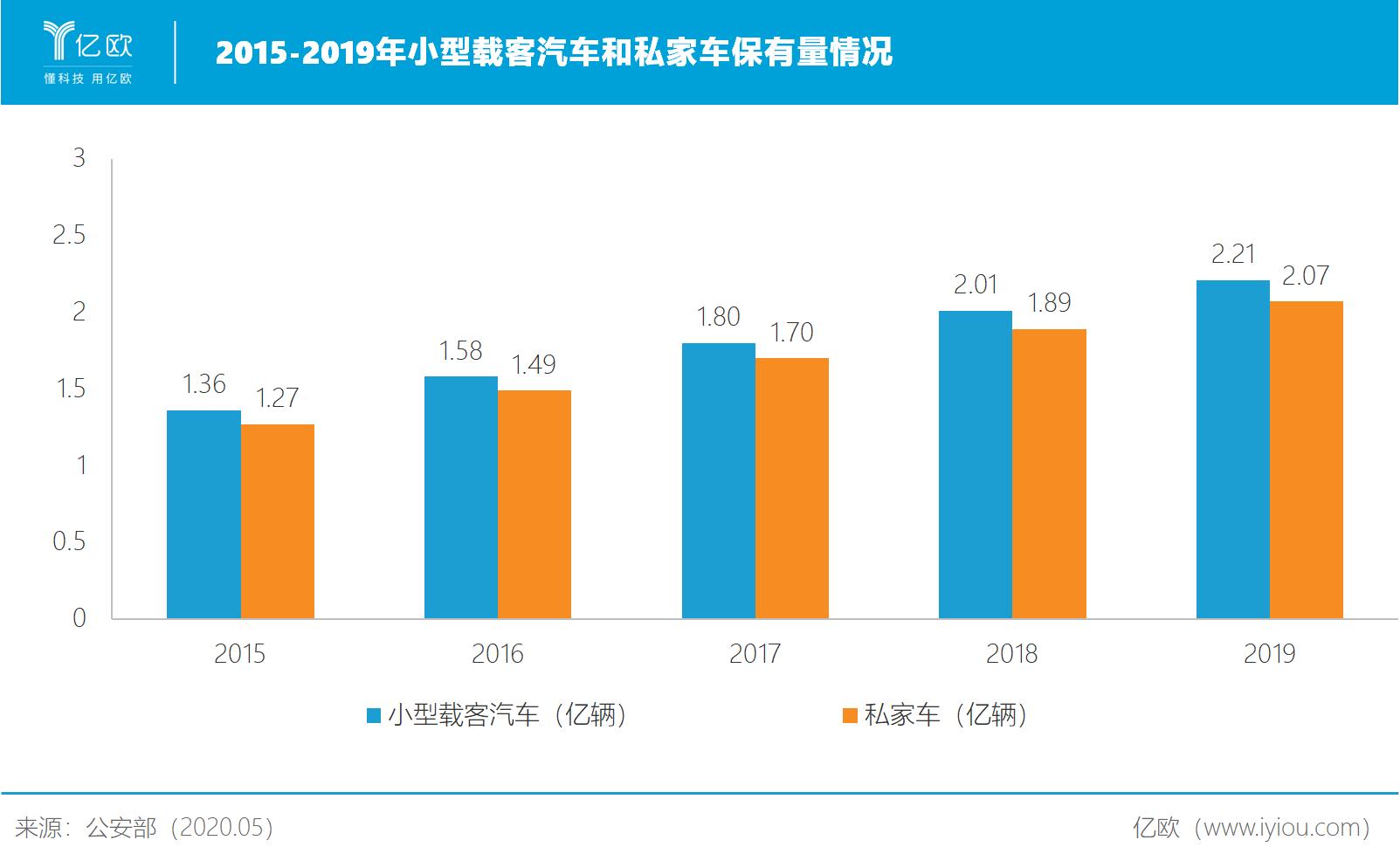 2015-2019年小型载客汽车和私家车保有量情况