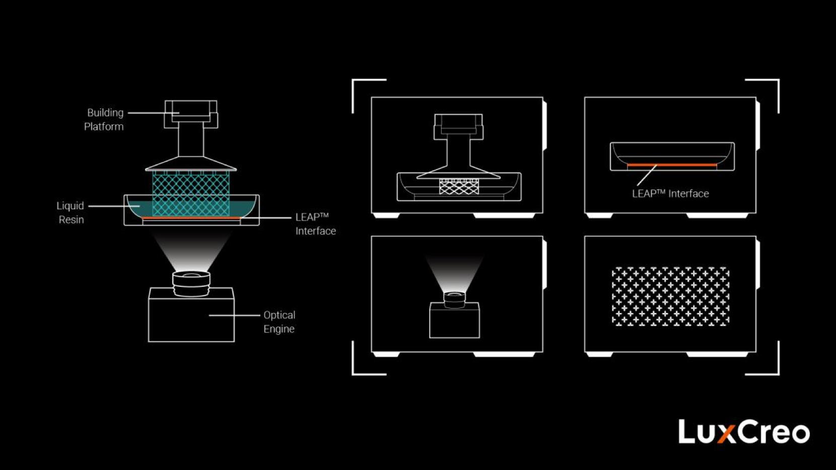 3D打印原理