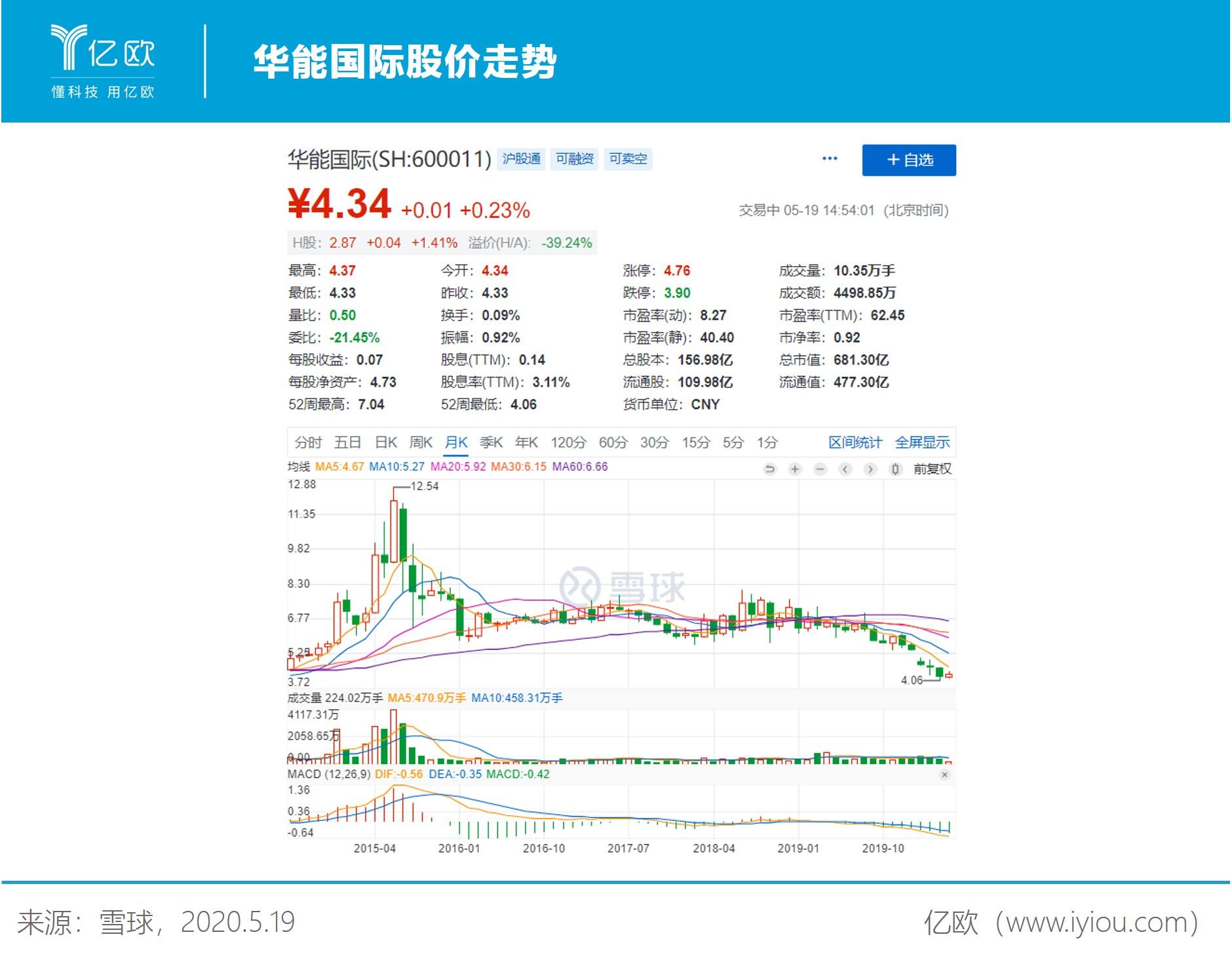 华能国际股价走势
