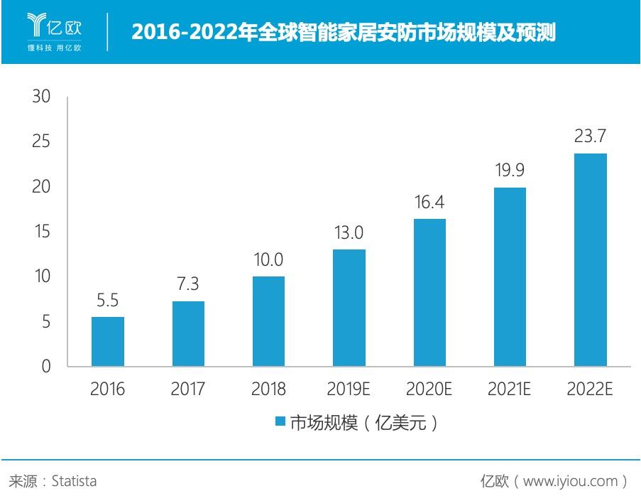 2016-2022年全球智能家居安防市场规模及预测
