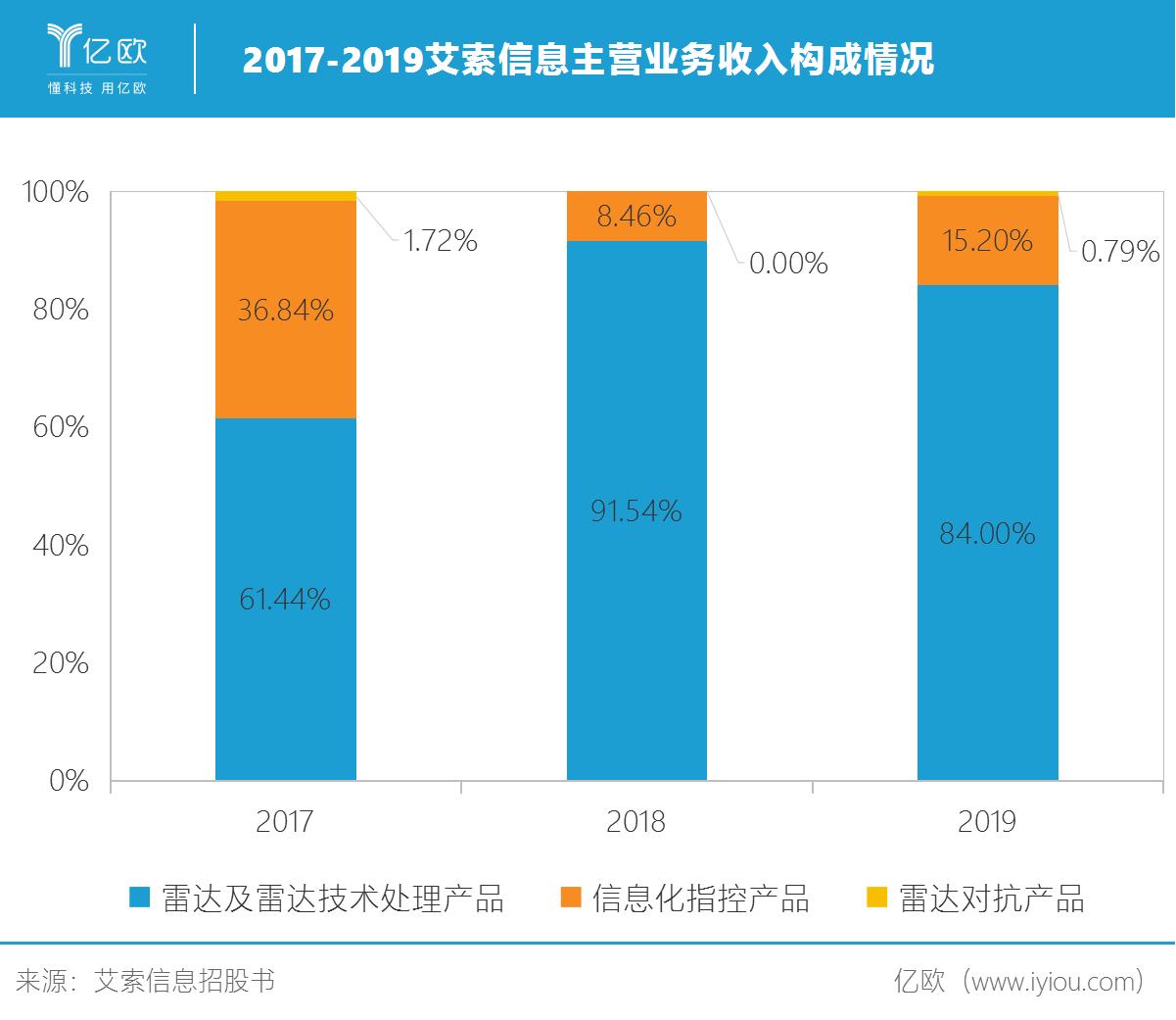 2017-2019艾索信息主营业务收入构成情况.png