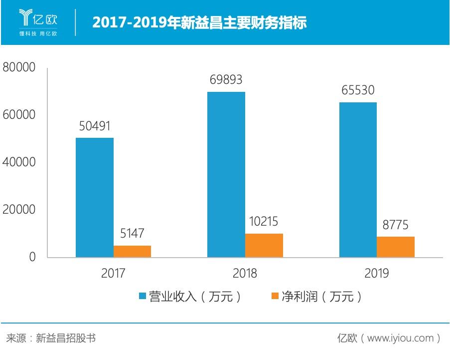 2017-2019年新益昌主要财务指标