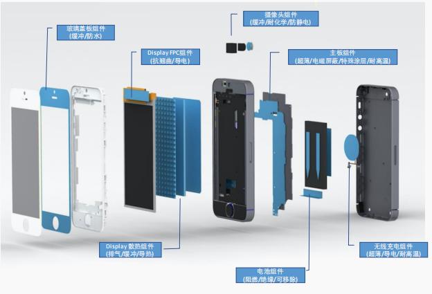 图:电子复合功能材料在智能手机中的应用,来源:世华新材招股书.png