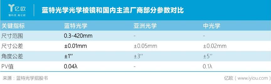 蓝特光学光学棱镜和国内主流厂商部分参数对比