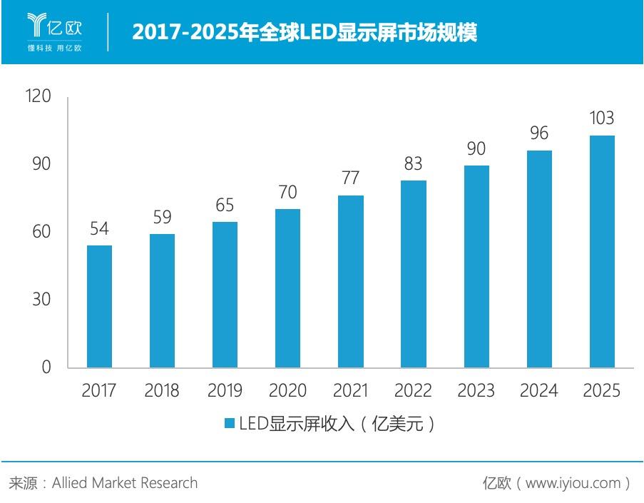 2017-2025年全球LED显示屏市场规模
