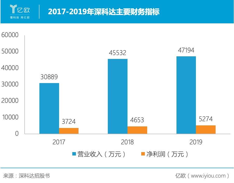 2017-2019年深科达主要财务指标