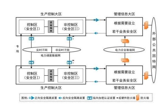 电力二次系统安全防护具体框架结构图,来源:云涌电子招股书.png