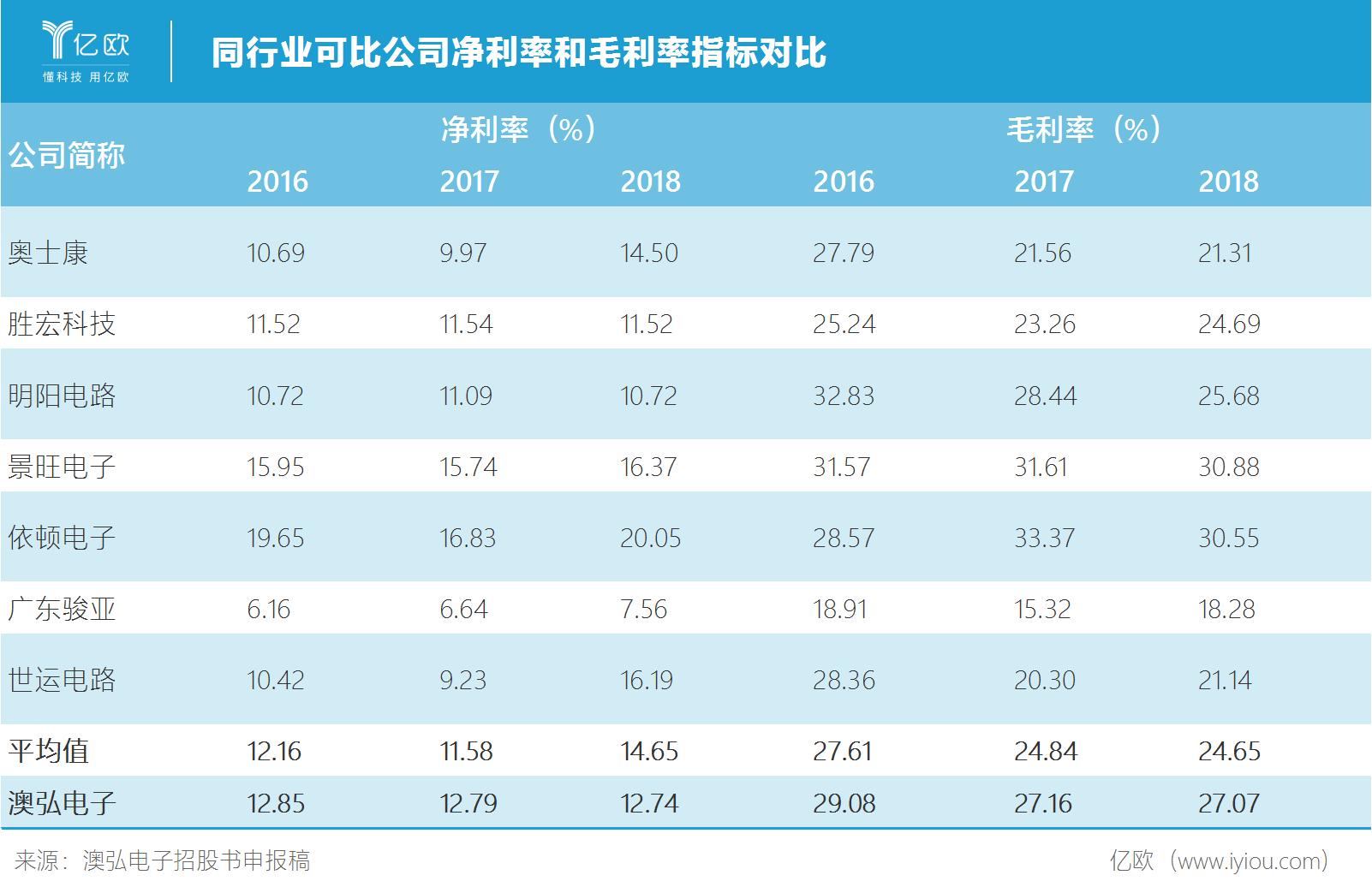 同行业可比公司净利率和毛利率指标对比.png