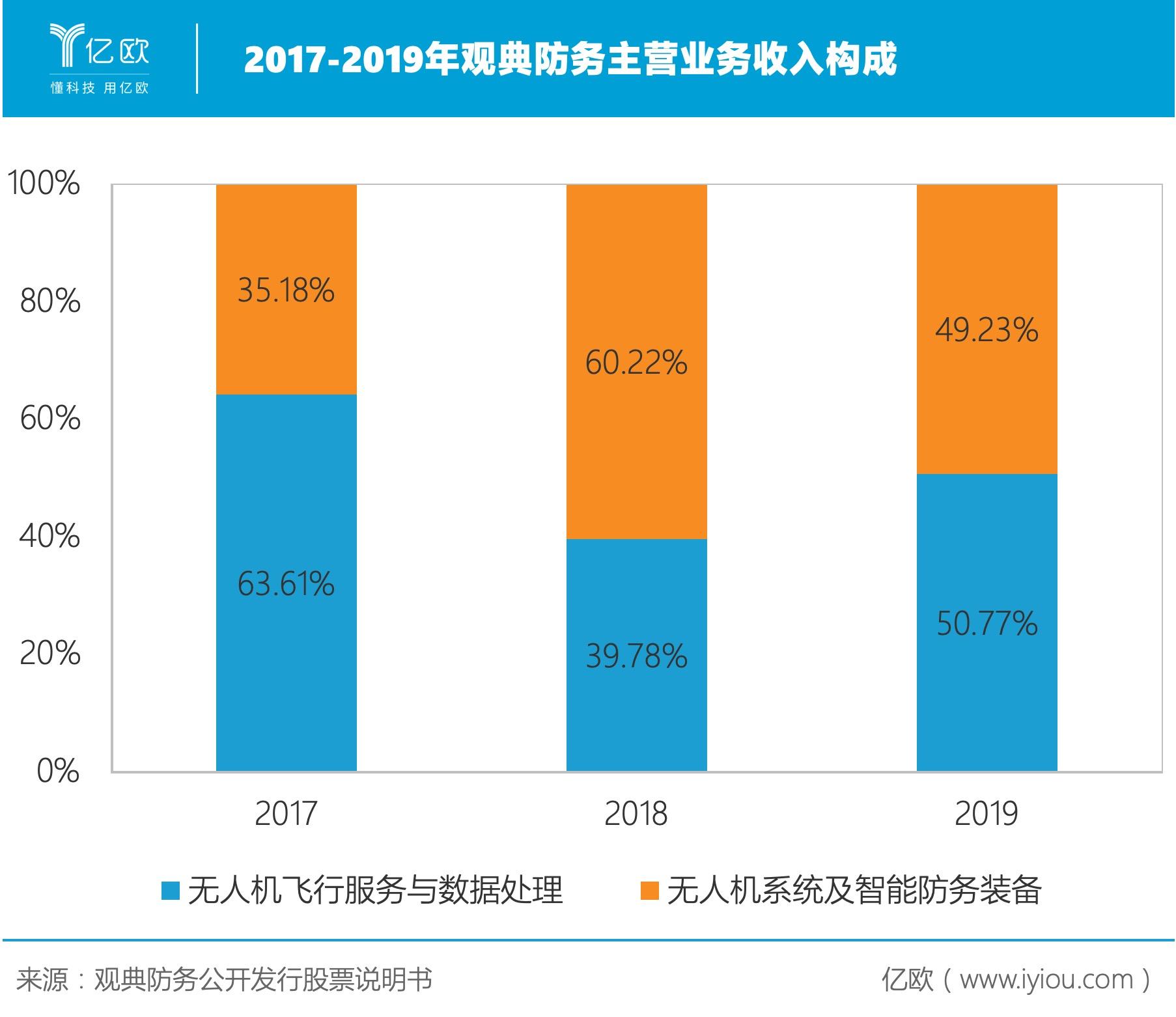 2017-2019年观典防务主营业务收入构成.jpeg