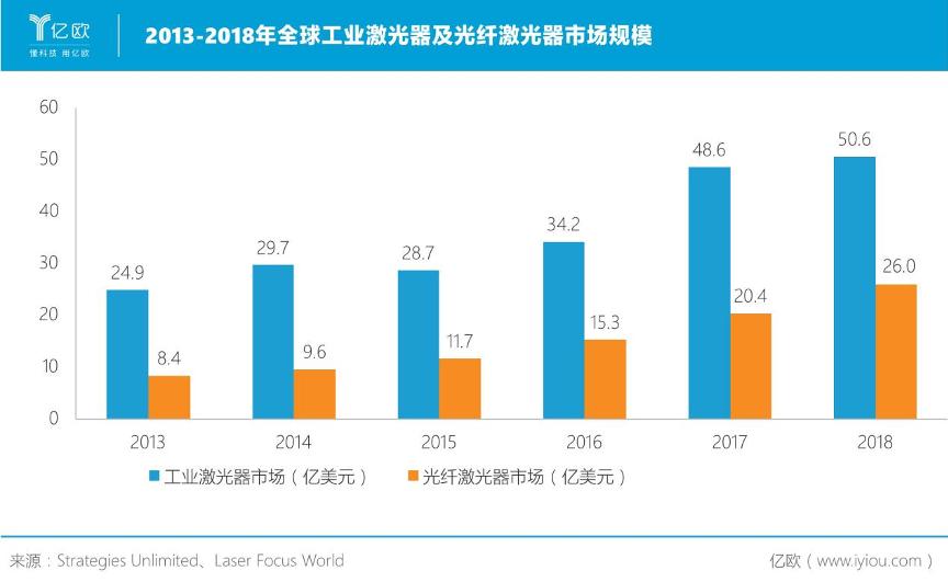 全球工业激光器及光纤激光器市场规模